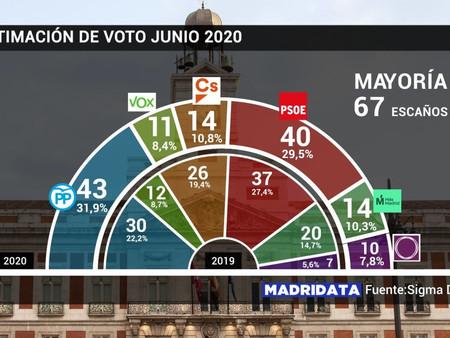 Ayuso ganaría las elecciones en Madrid
