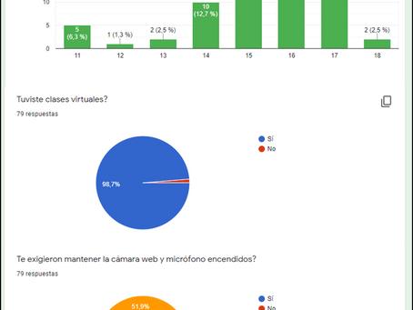 Establecimientos educativos y el uso de plataformas virtuales