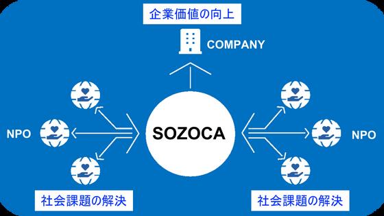 社会と企業と人を繋ぐ、社会価値創造サービス「SOZOCA」をローンチ