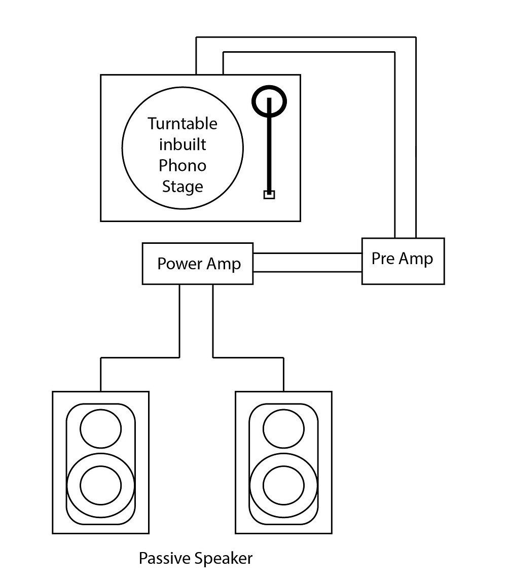 Turntable diagram with inbuilt phono