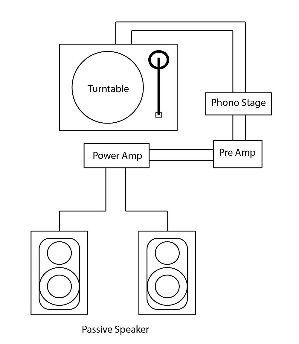 Turntable with external phono stage