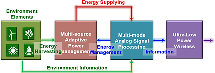 Self_sustaining_IoT_Sensor_4.png