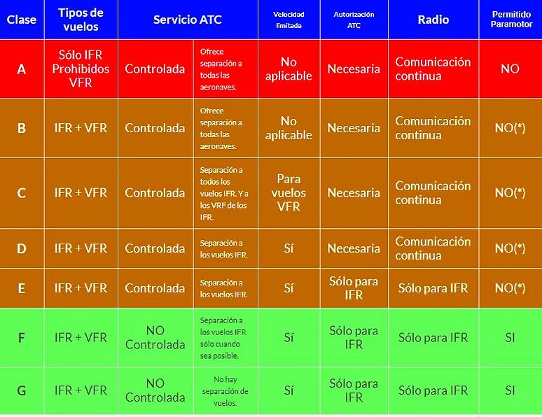 Clases-de-espacios-aereos.webp