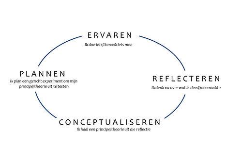 2. Ervaringscyclus.jpg