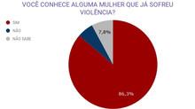 PERCEPÇÃO DA VIOLÊNCIA CONTRA A MULHER #8M2019 - Ação em Louveira