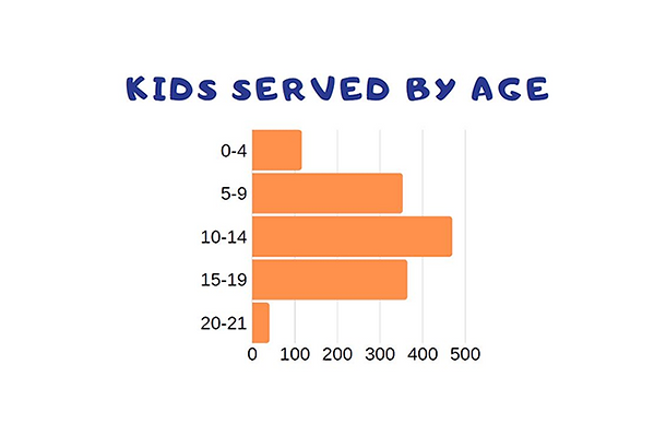 Schools-Served-ages-738x490.png