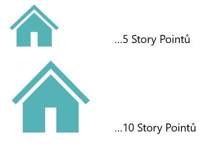 odhad pracnosti, story points