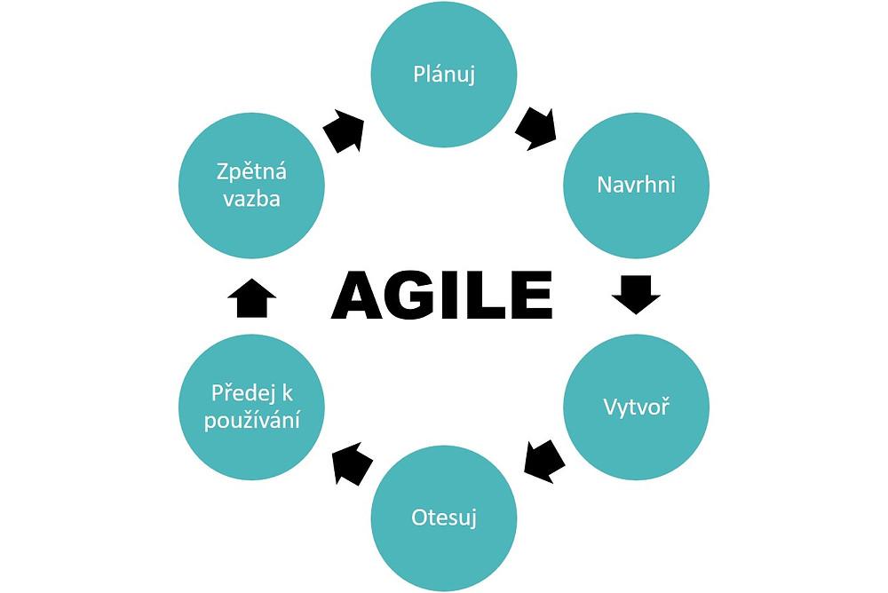 Agilní cyklus