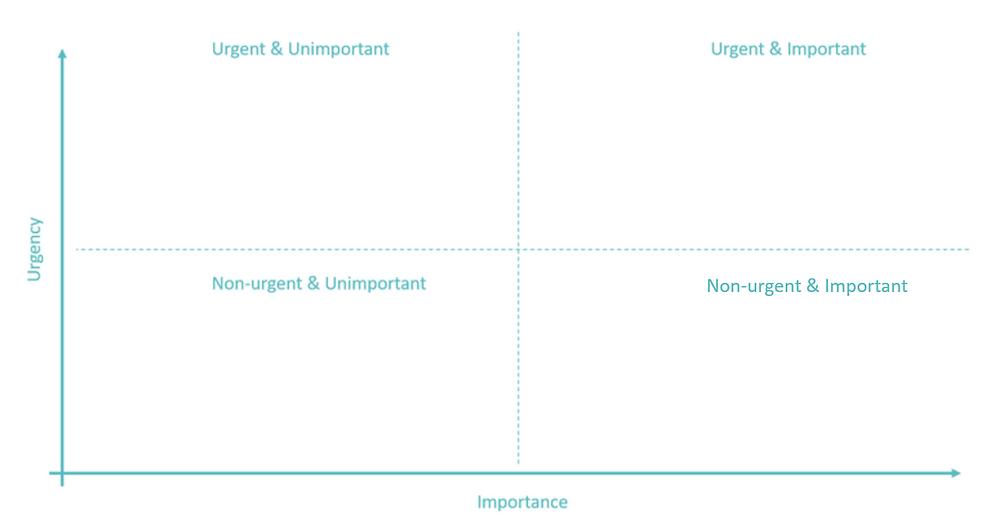 Zvýšená produktivita, nástroj produktivity pro leadera, agilní metoda