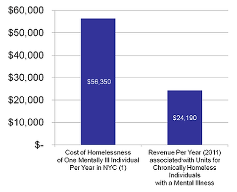 supportive-housing-is-cost-effective.png
