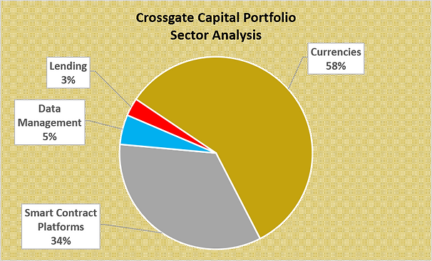 Sector Portfolio Graph.png