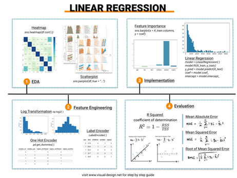 A Simple and Practical Guide to Linear Regression