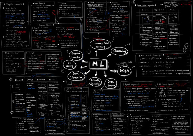 Machine Learning Cheatsheet