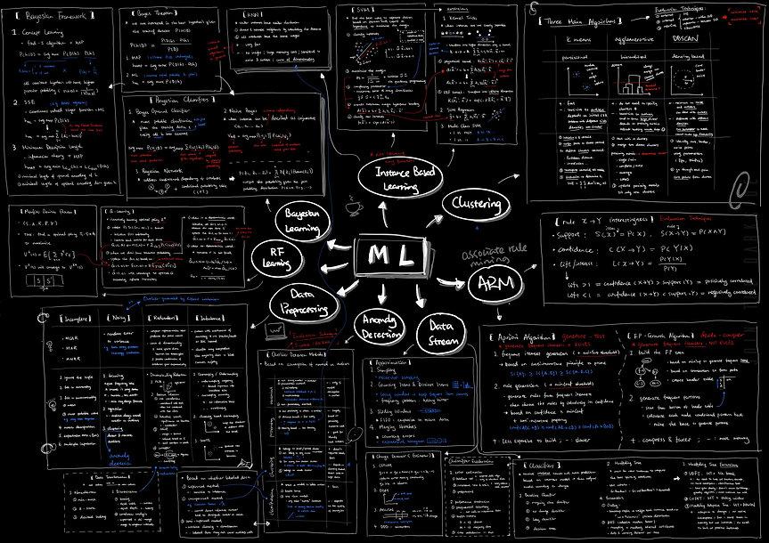 machine learning mindmap