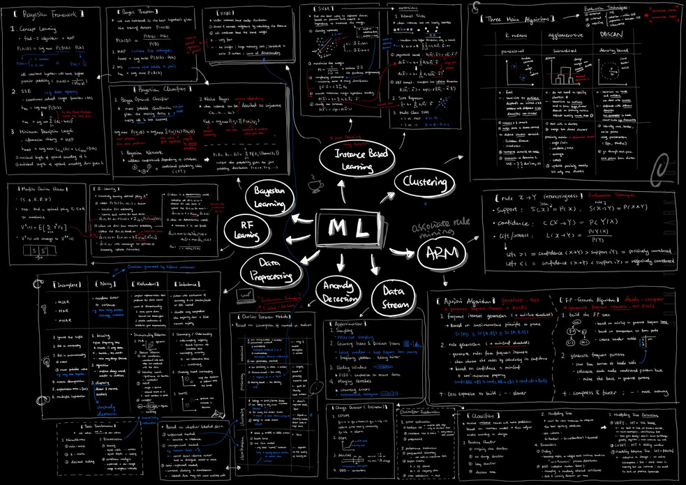 Machine Learning Cheatsheet