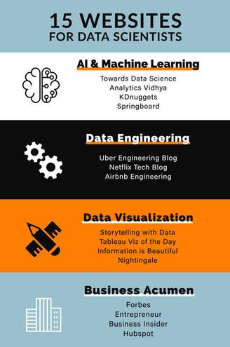 Top 15 Websites for Data Scientists