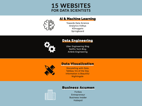 Top 15 Websites for Data Scientists in 2021