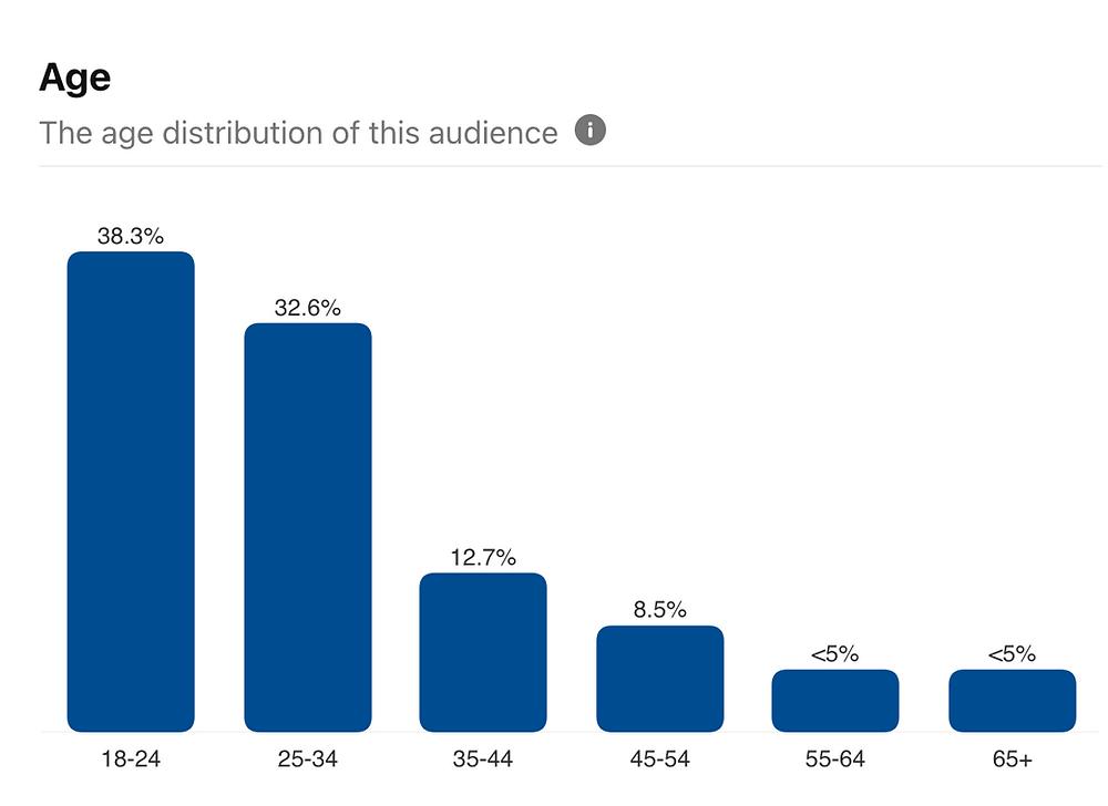Pinterest audience analytics