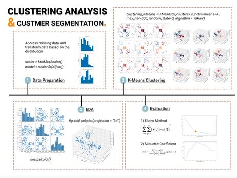 Clustering Algorithm for Customer Segmentation