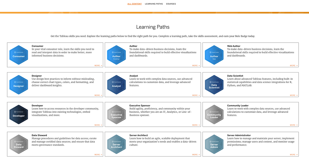 e-learning pathway