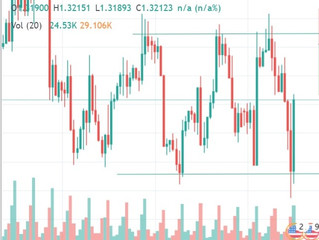 USD/CAD, head and shoulder