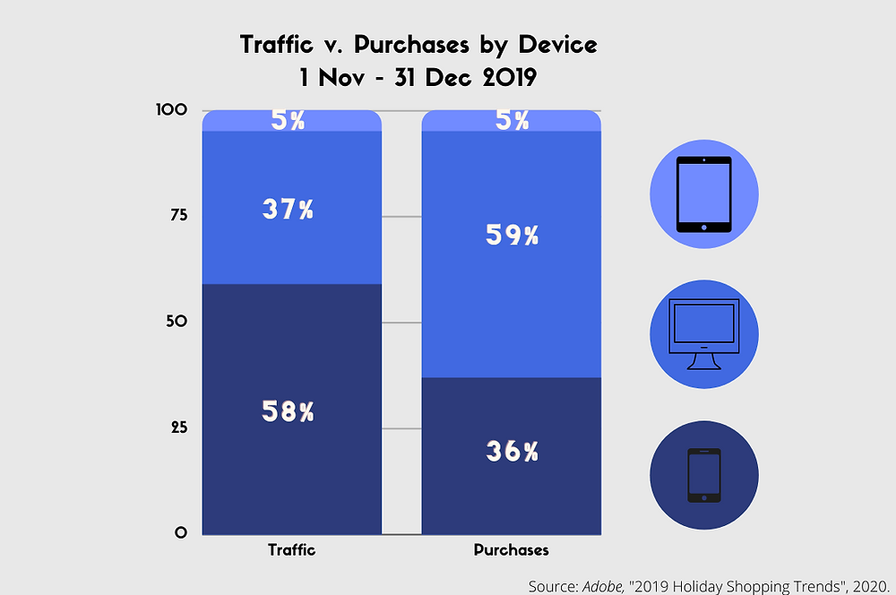 eCommerce traffic v. purchases by device