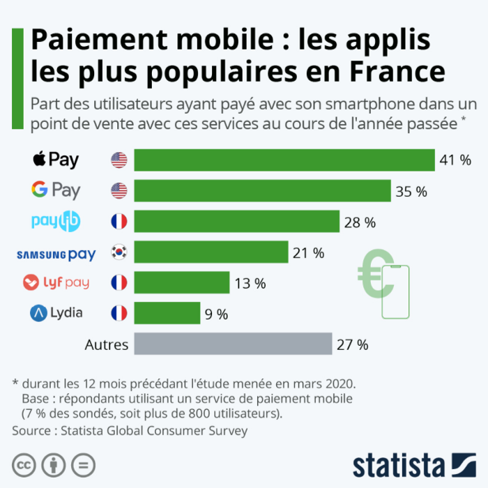 Statista Screenshot