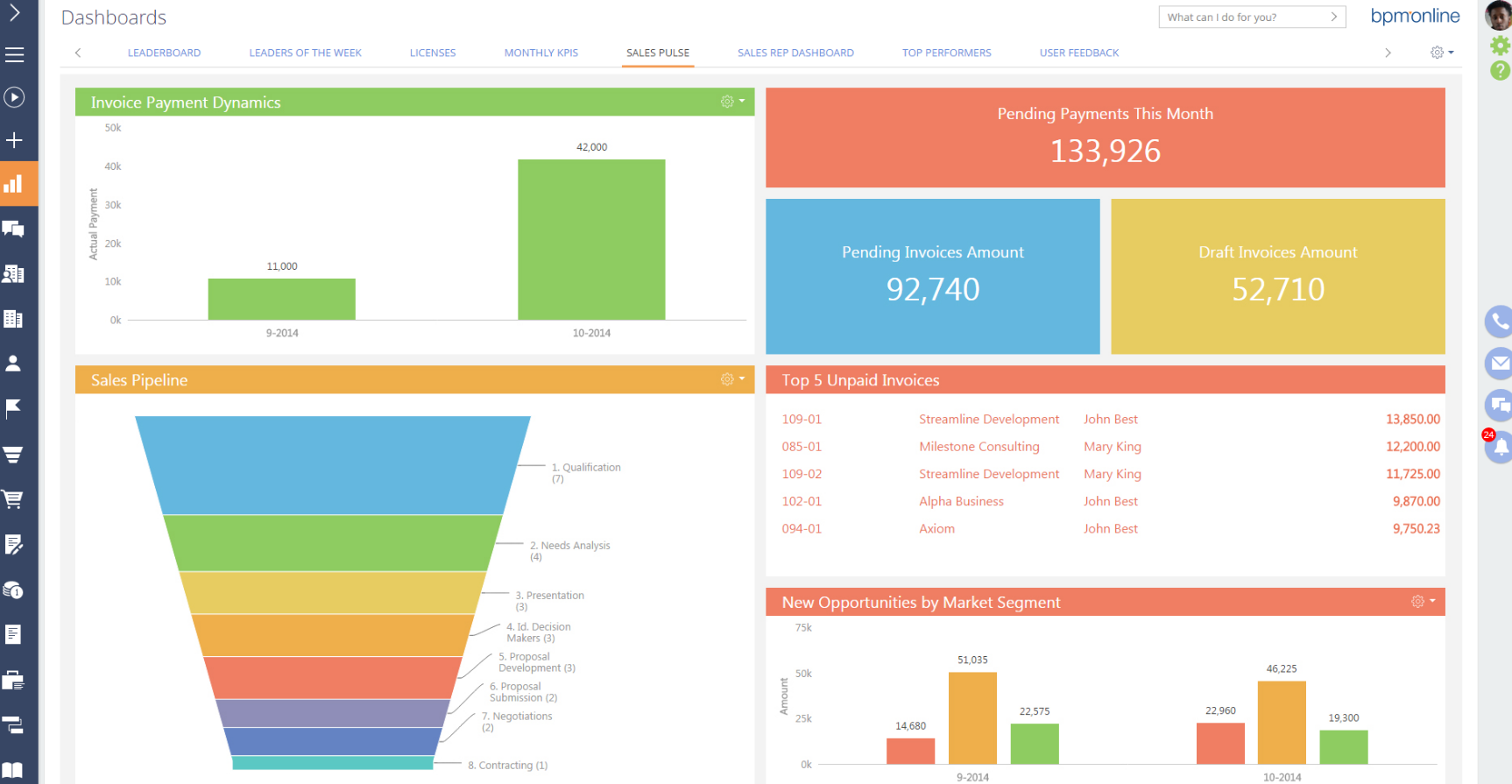 Praxi Solutions Oppt. Dashboard