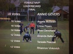 Female MVP votes