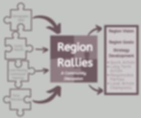 Region Rallies Diagram.png