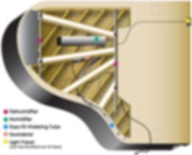 Dampp Chaser, Grand Piano Diagram