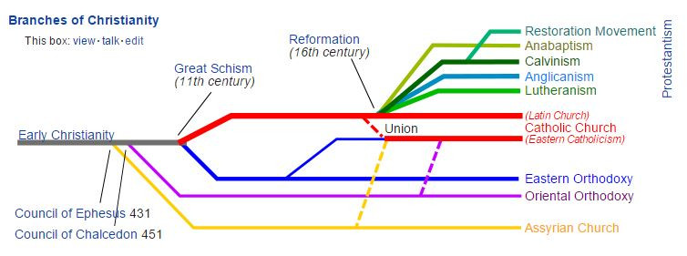 branches of Christianity