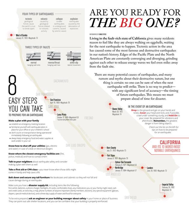 Earthquake Infographic