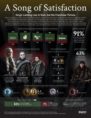 Game of Thrones Finale Infographic