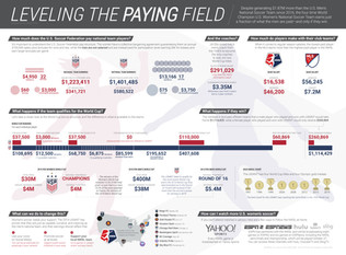 Equal Pay Infographic