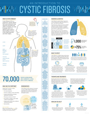 Cystic Fibrosis Infographic