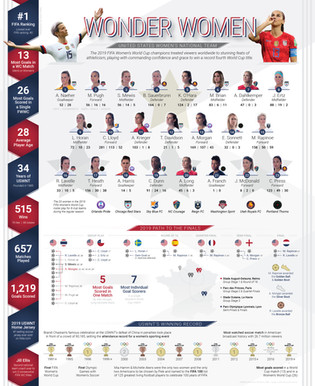 United States Women's National Team infographic