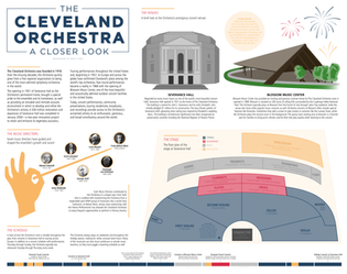 Cleveland Orchestra Infographic
