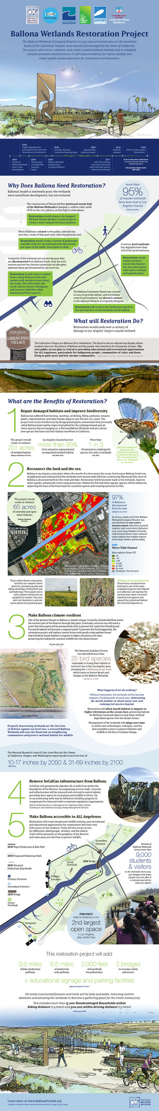 Ballona Wetlands Restoration Infographic