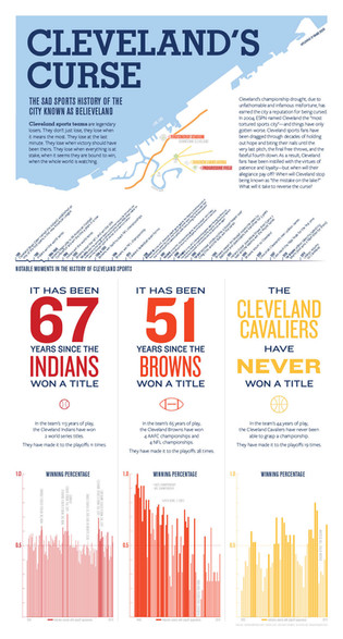 Cleveland Sports Infographic