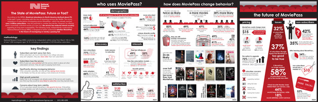 Moviepass Infographic - April 2018