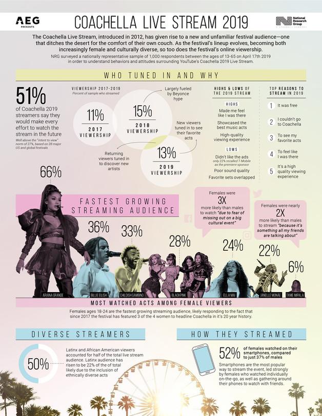 Coachella Live Stream 2019 infographic