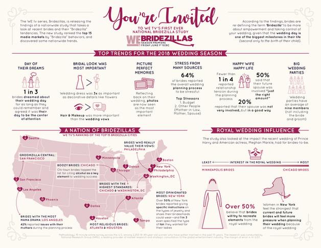 Bridezilla Infographic for WeTV