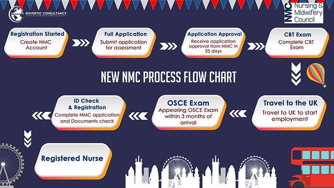 NMC Registration Process | NMC Registration for Nurse | Envertiz