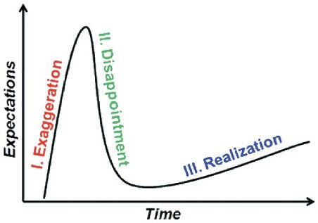 chart showing expectations vs time