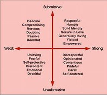 chart showig submission vs. unsubmissive / strong vs weak