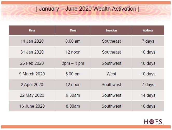 Wealth Activation Dates January - June 2020.