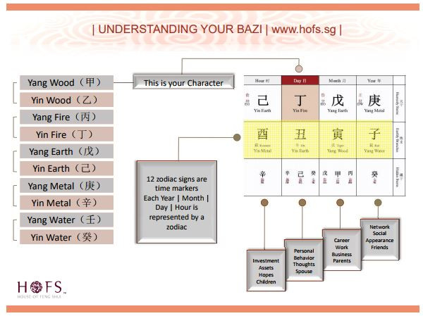 Understanding your BaZi Chart.