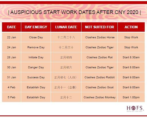 Auspicious Start Work Dates after the Lunar New Year 2020