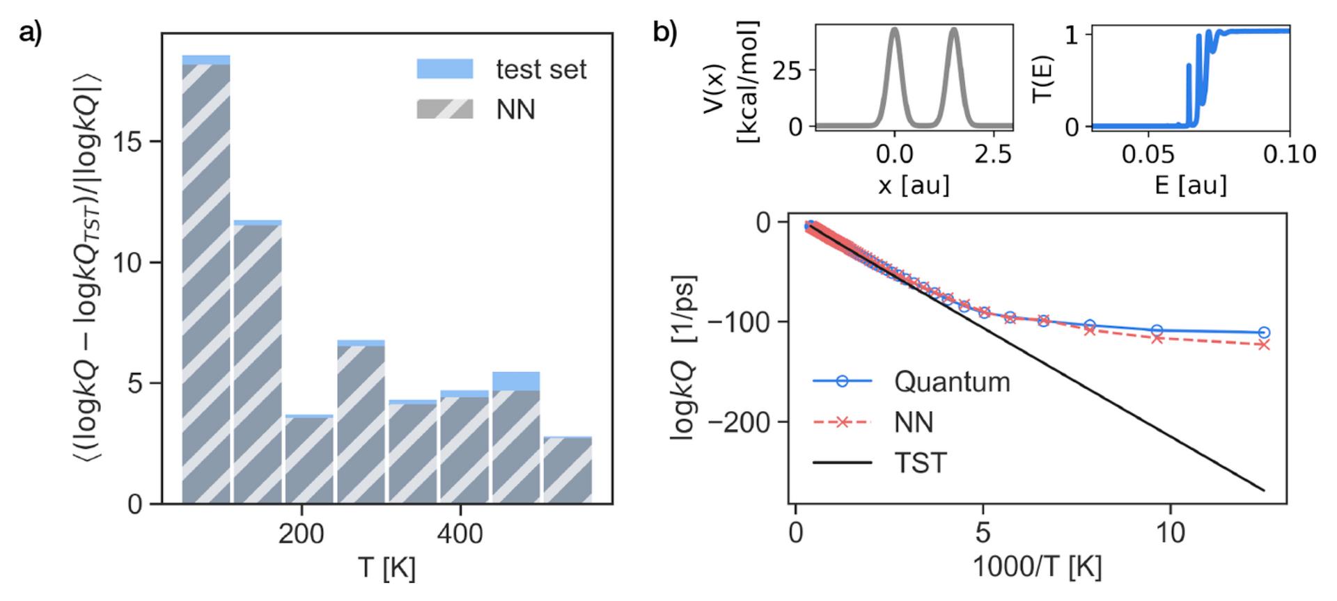 Predicting quantum effects
